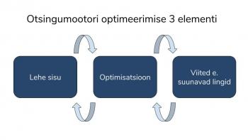 otsingumootori optimeerimise 3 elementi